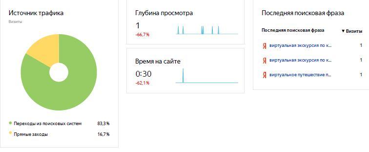 статистика ЯМ начало работы 1